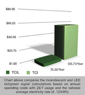 Energy Cost Comparison for a Red/Green Signal
